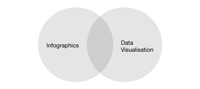 Whats the difference between an infographic and a data v jack whats the difference between an infographic and a data v jack hagley graphic design infographics publicscrutiny Images